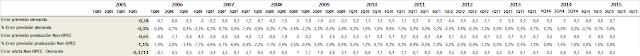 Estimaciones OPEP producción y demanda