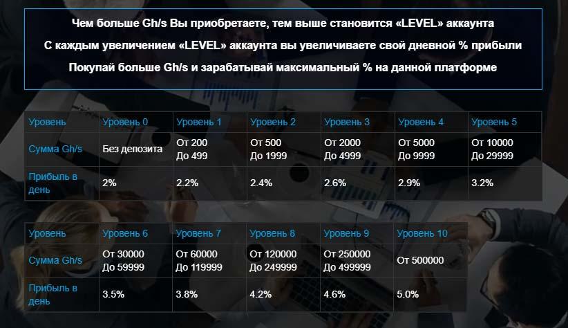 Инвестиционные планы Oneex