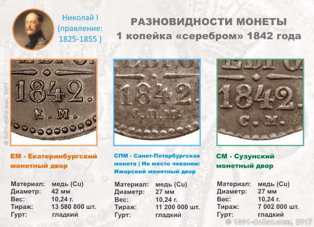 Разновидности копейки 1842 года