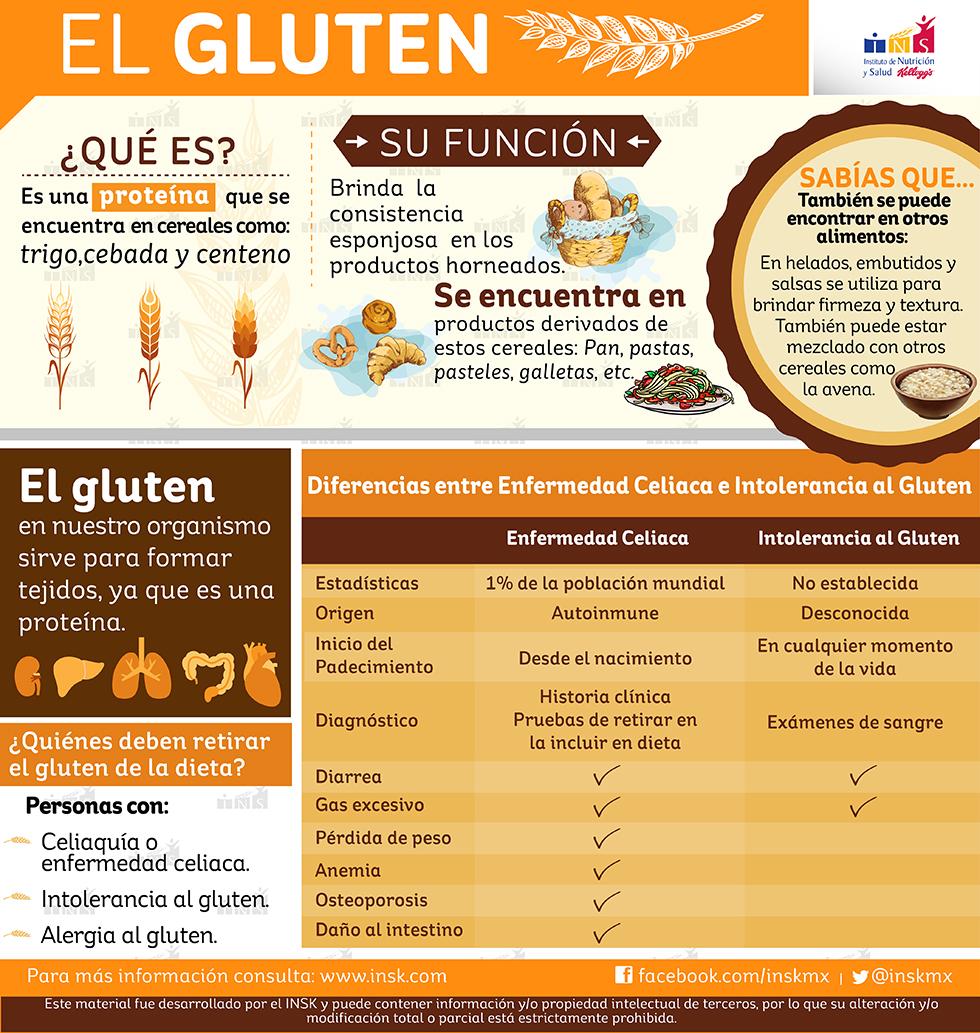 Yo no soy cocinero definicion de gluten for Definicion de gastronomia