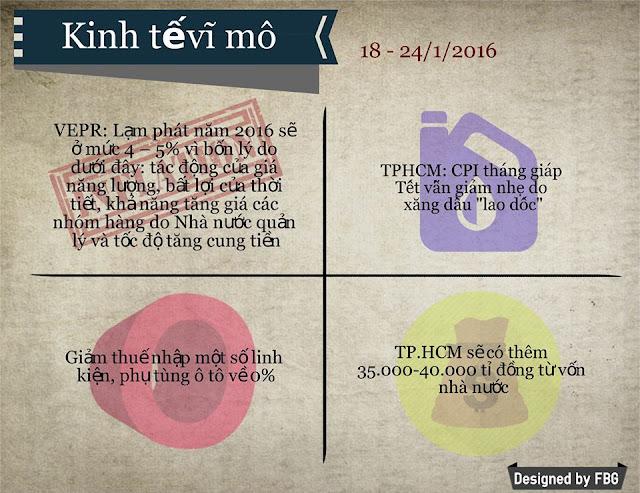Toàn Cảnh Kinh Tế Tuần 3 - Tháng 01/2016