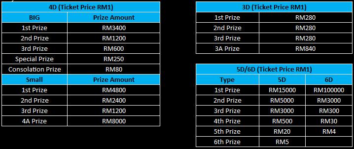 4D Highest Winning Payout - Online Casino Malaysia | Sports