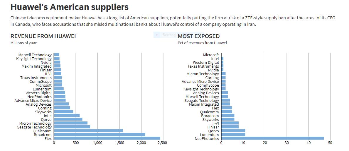 Para Pemasok Komponen Huawei Yang Kebanyakan dari Amerika