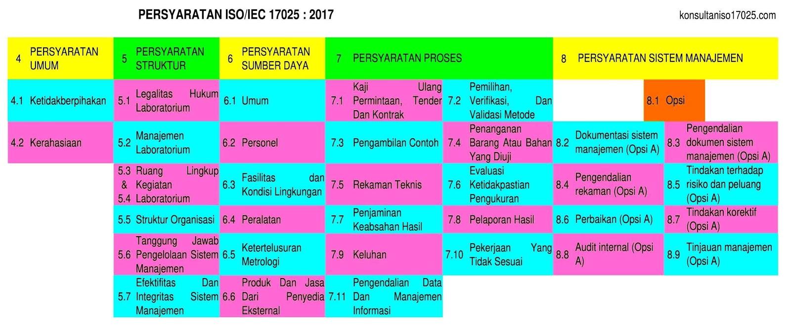 Persyaratan ISO/IEC 17025:2017, Klausul ISO/IEC 17025:2017, Persyaratan ISO/IEC 17025:2017 (Indonesia), ISO/IEC 17025:2017 Requirement