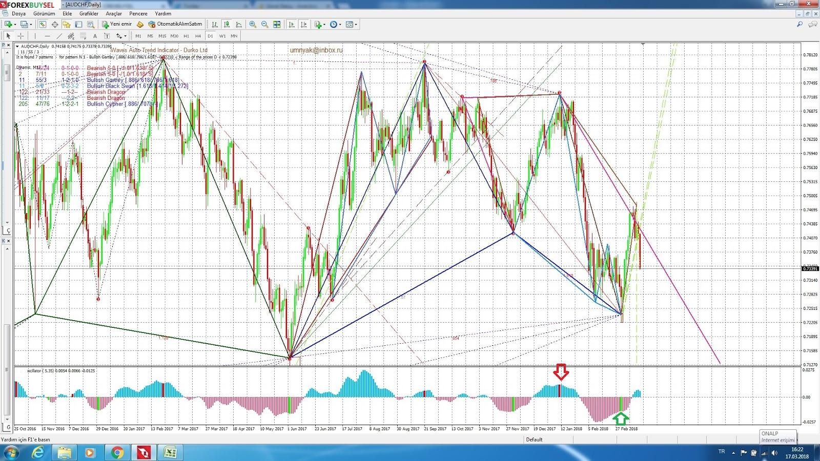 AUD CHF | Australian Dollar Swiss Franc