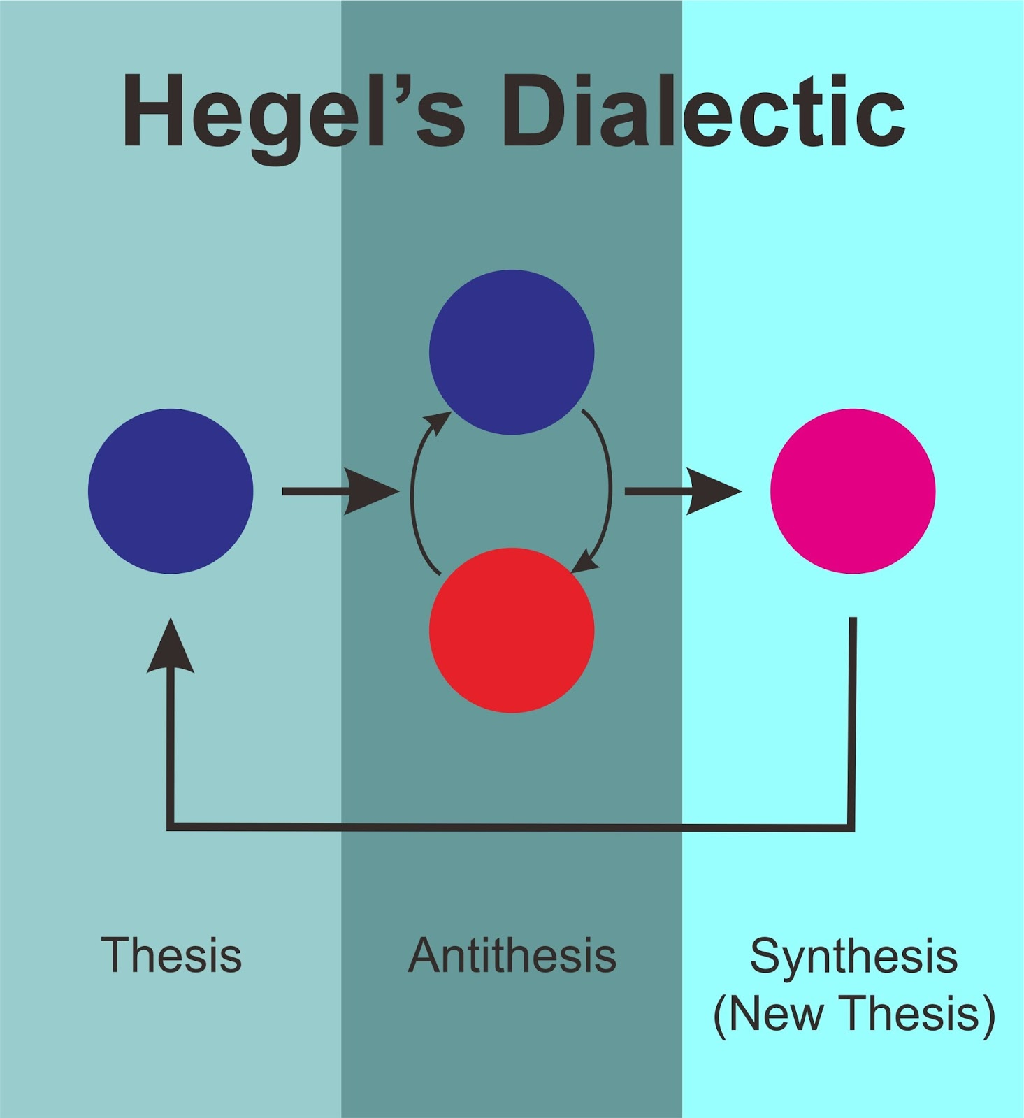 thesis dialect