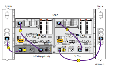 SPS-to-PDU-connectivity