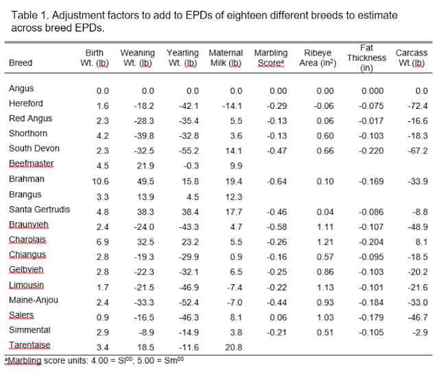 tabel EPD sapi potong dari amerika serikat