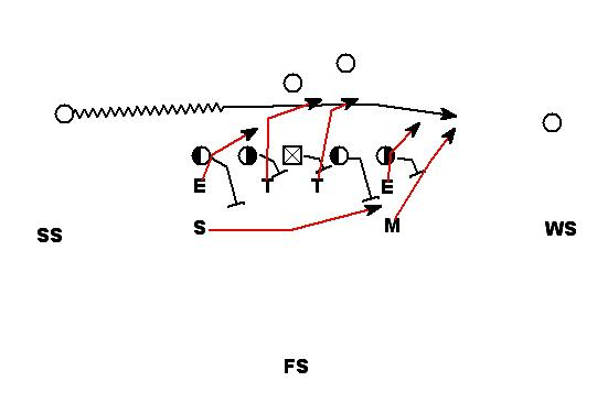 football is life  creating an eight man front to defend the spread offense