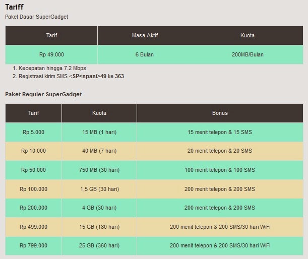 Tarif Paket Super Gadget Indosat