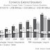 O Brasil e o Comércio Exterior - Questões de Vestibulares