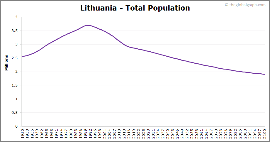 Lithuania  Total Population Trend
