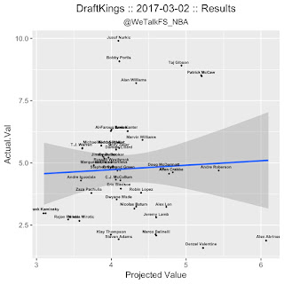 NBA DFS DraftKings Projections 3/3