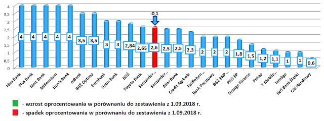 Najlepsze lokaty bankowe i konta oszczędnościowe: październik 2018 roku + ranking lokat