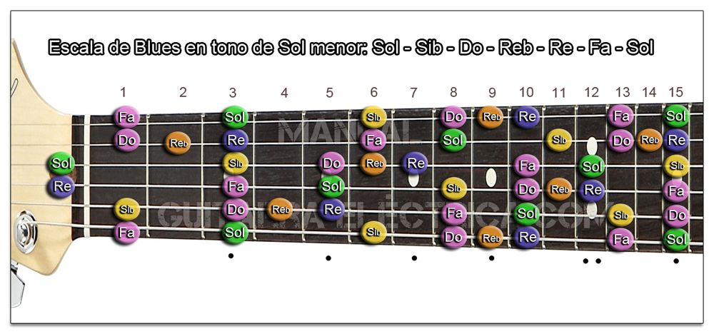 Escala de Blues Sol menor Guitarra (G m)