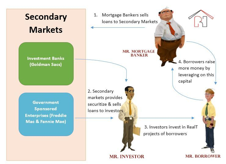 Write about the secondary markets wiki