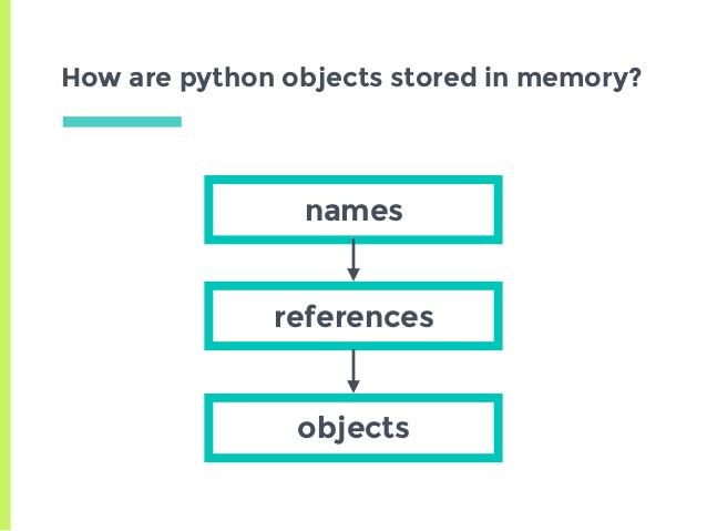 MEMORY MANAGED IN PYTHON