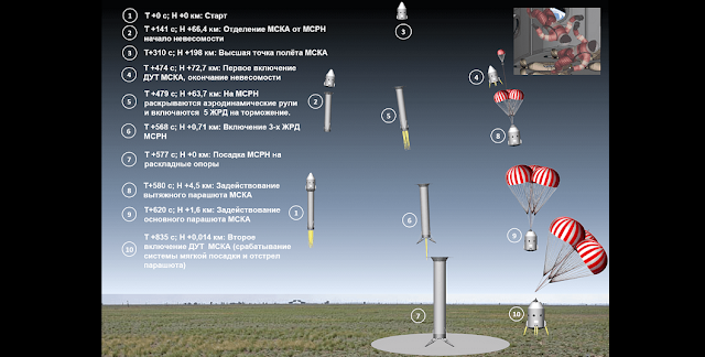 Scheme of suborbital flights offered by Kosmokurs. Credit: Kosmokurs