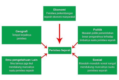 Bagan ilmu pengetahuan pendukung peristiwa sejarah