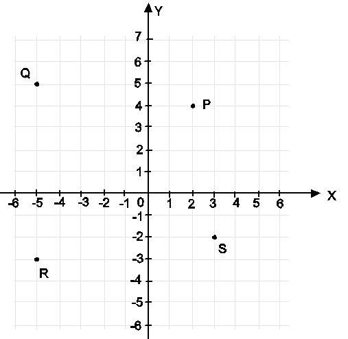 Imath solution membaca dan menentukan titik koordinat pada bidang letak titik pada diagram kartesius dinyatakan dengan ax y bilangan x dinamakan absis menyatakan letakposisi titik searah sumbu x bilangan y dinamakan ccuart Image collections