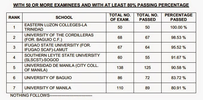 Top performing schools, performance of schools Criminologist board exam October 2014