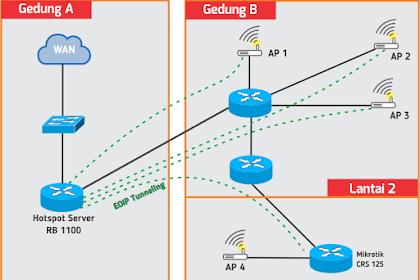 Cara Membuat Hotspot Mikrotik tanpa Terhubung Langsung ke AP Menggunakan EoIP Tunnel