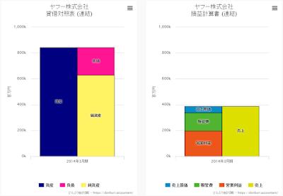 ヤフー株式会社 ビジュアル財務諸表 比例縮尺財務諸表