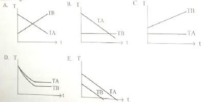 eduFisika: soal dan penyelesaian UN fisika SMA 2017