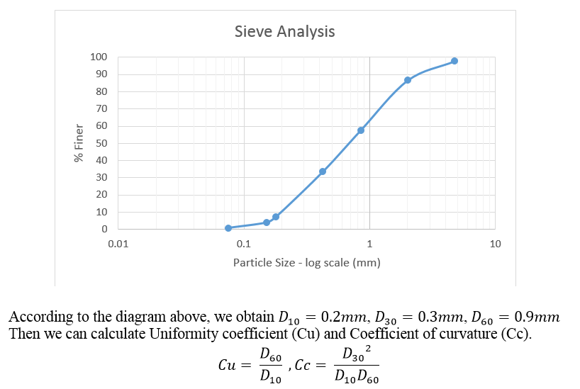 Engineering: Sieve Analysis