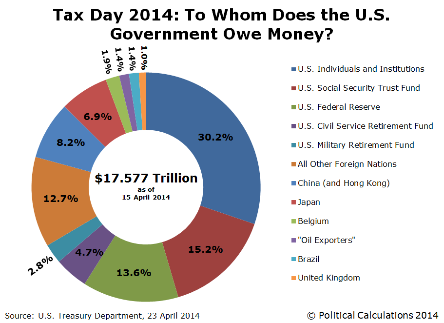 Tax Day 2014: To Whom Does the U.S. Government Owe Money?