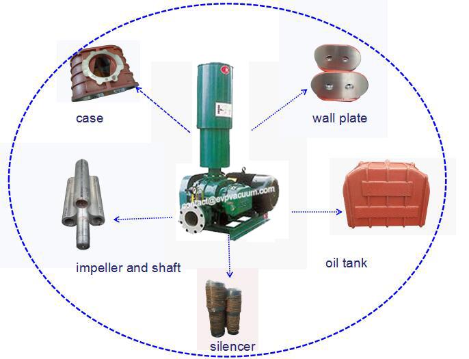 supply vacuum pump: Roots Blower Classification