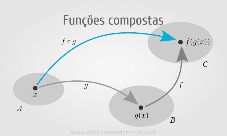 Funções compostas