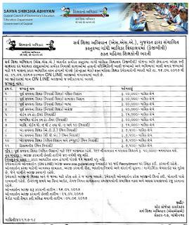 SSA Gujarat KGBV Schools Teachers Recruitment Online