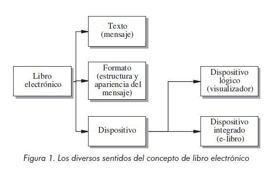AlfabeBook: Concepto De E-book
