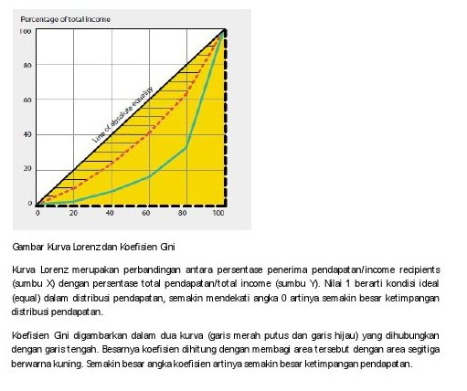 Menyoal Distribusi Pendapatan (Income Distribution)