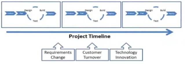 agile model is an incremental version of multiple waterfall model cycle sobr the changing need of a customer can be met to accomplish a goal at the end of