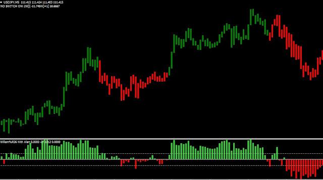 Indikator Untuk Scalping Dengan Sistem Trading 15 Pips - Artikel Forex