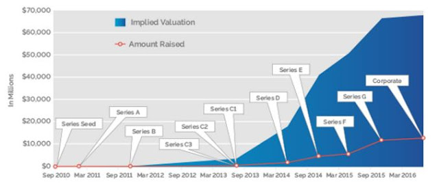 UBer History of Uber Seed through Series G Funding Rounds