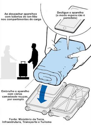 As regras vão ser aplicadas tanto nos voos domésticos como nos internacionais
