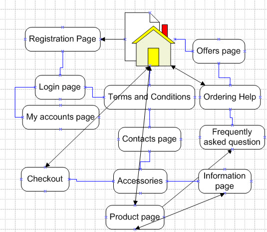 Adam Gouveia Unit 4: Visio Site Map