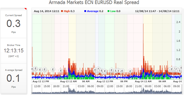 100 forex brokers armada markets
