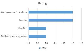 Urutan nilai dari tertinggi ke terendah dari Aplikasi Belajar Bahasa Jepang Di Android Terbaik berdasarkan rating