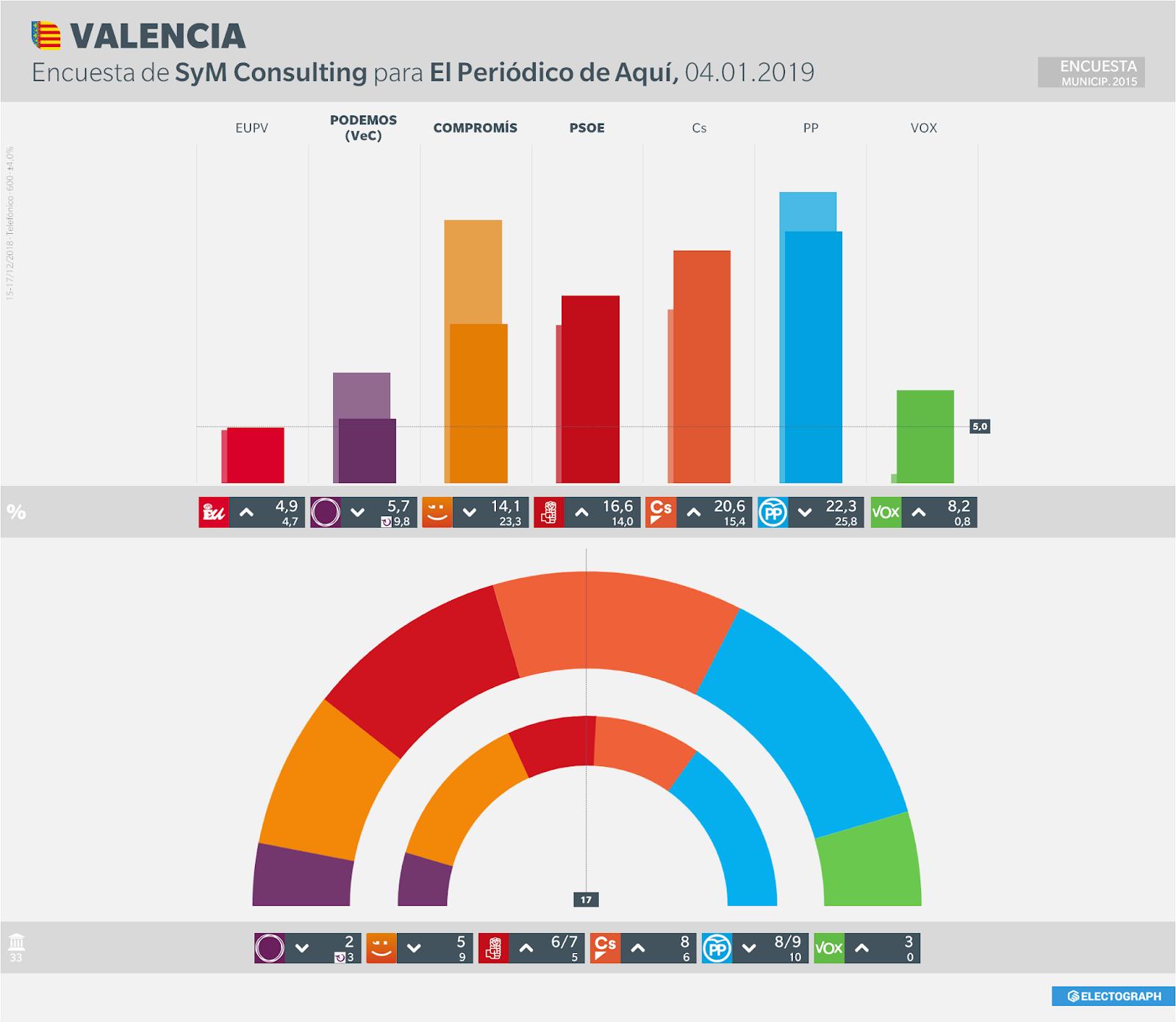 Gráfico de la encuesta para elecciones municipales en Valencia realizada por SyM Consulting, 4 de enero de 2019
