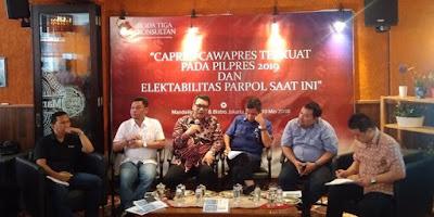 Jika pilpres hari ini, Jokowi 38,2 persen dan Prabowo Subianto 20,5 persen - Info Presiden Jokowi Dan Pemerintah