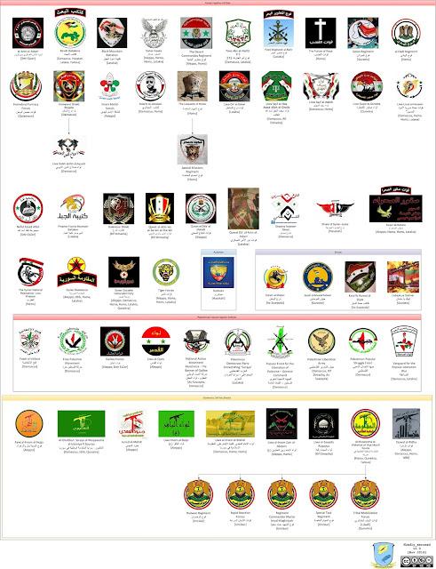 Ινφογράφημα με τις γνωστότερες συριακές φιλοκαθεστωτικές παραστρατιωτικές οργανώσεις