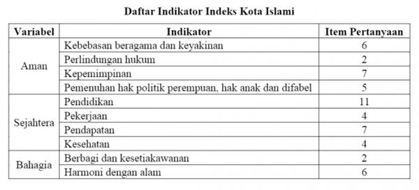 Denpasar Bukan Termasuk Kota Islami