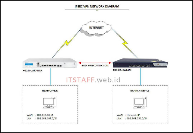 Network Diagram IPsec VPN Site-to-Site Antara Sophos dan Cyberoam - ITSTAFF.web.id