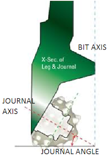 journal angle in roller cone bit