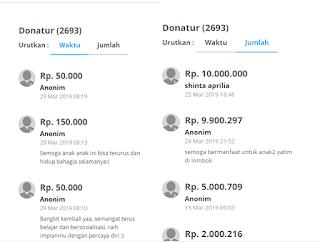 Cara Donasi Di Kitabisa.com Menggunakan GO-PAY Mulai Dari 10.000