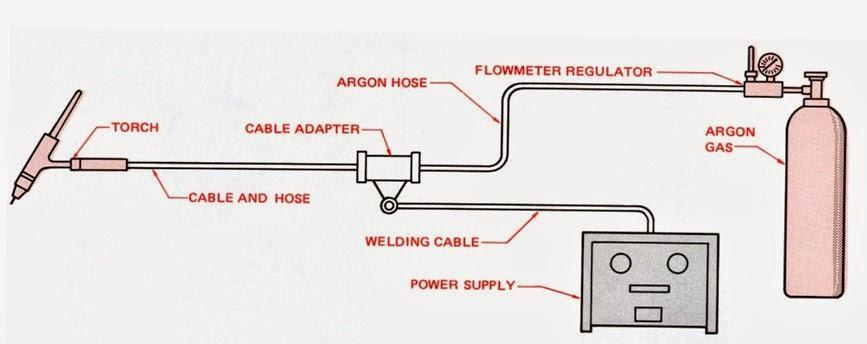Pengelasan Tungsten Inert Gas
